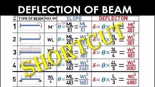 Shortcut Method - Deflection of Beam (Mechanical/Civil) - GATE/IES
