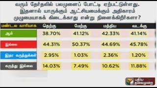 Makkal Manathil 2016 | Poll Survey  (21/03/16) | Puthiya Thalaimurai TV