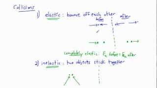 Forces and Dynamics - collisions (1/2) - (IB Physics, AP, GCSE, A level)