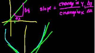 Calculus: Derivatives 1 (Bangla)