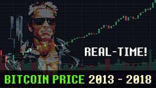 Bitcoin Price 2013 - 2018 in Real-time vs MEGA DRIVE