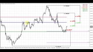 Forex Peace Army | Sive Morten Gold Daily 06.22.17