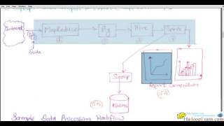 OOZie Workflow Engine (Hadoop/BigData Workflow Engine) : What is OOZie?