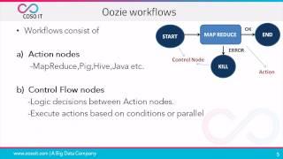 Apache OOZIE | OOZIE in Hadoop | OOZIE Workflows | COSO IT