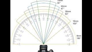 كيف اختار العدسة المناسبة (البعد البؤري ) وماهو ضغط العدسة