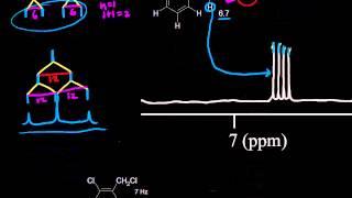 Complex splitting | Spectroscopy | Organic chemistry | Khan Academy