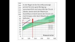 Wie wird eine Extra Prime Düsen auf den optimalen Druck eingestellt?