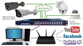 Multiple Camera Live Streaming Video System