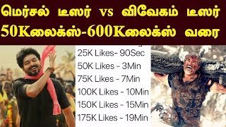 Mersal Teaser Records vs Vivegam Teaser Records | 50K Likes to 600K likes | Exclusive