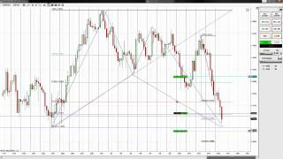gbp/usd Bat pattern
