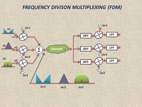FREQUENCY DIVISON MULTIPLEXING (FDM)