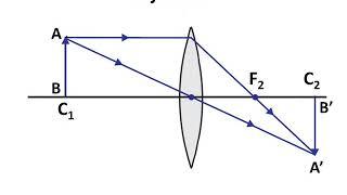 Physics – लेंस Part 3 – Ray Diagram of Image Formation in Convex Lens – Hindi