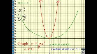 CCSS A.BF.3 - video 1 - Graph y = ax^2 + c