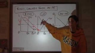 AP Macroeconomics Unit 4 - Part 9