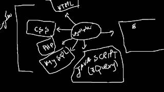 تعلم برمجة و تصميم المواقع من الصفر إلى الإحتراف (إستراتيجية العمل) PHP/HTML/CSS/JAVASCRIPT