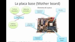 Componentes físicos del ordenador Vídeo 1 Informática PCPI PQPI