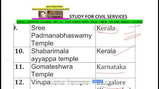 भारत के मंदिर  TEMPLES OF INDIA LIST FOR ssc cgl chsl mts up  mo si police - monuments of india