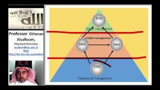 What is the relationship between types of information systems and different management levels?