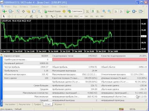 Mql программирование как самому написать форекс советник - Bonbouton.ru