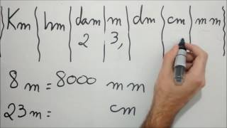 Tabela de Conversão de Unidades de Medida (Parte 1).
