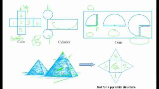 04 Nets for solid shapes CBSE MATHS