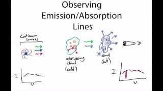 Observing Emission/Absorption Lines in Astronomy