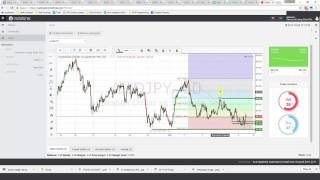 Daily Forex Technical Analysis - AUD/JPY
