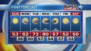 Sunday AM 2/26 Super Doppler 10 Forecast