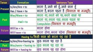 All Advanced English Grammar Rule in Hindi