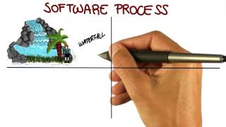 Software Process - Georgia Tech - Software Development Process