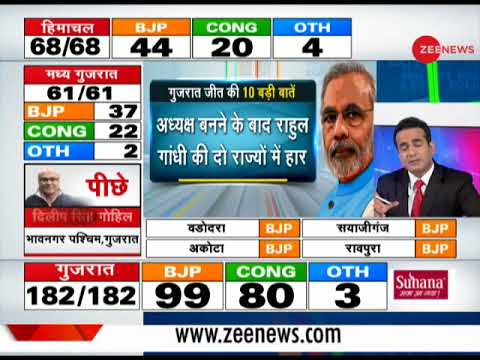 Game of Gujarat Know 10 big things of BJP s victory in Gujarat Assembly election 2017