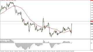 GBP/USD Technical Analysis for February 15, 2018 by FXEmpire.com