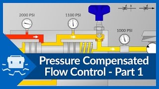 Pressure Compensated Flow Control - Part 1