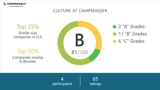 CampMinder Employee Reviews - Q3 2018