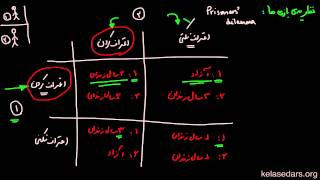 نظریه بازی ها ۰۱ - مفهوم بازی و بازی معمای زندانیها