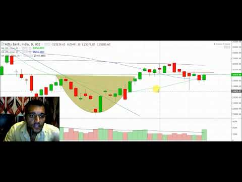 #27APR Live Banknifty trading analysis for 27APR 2018 II BankNifty overview II BankNIFTY ANALYSIS
