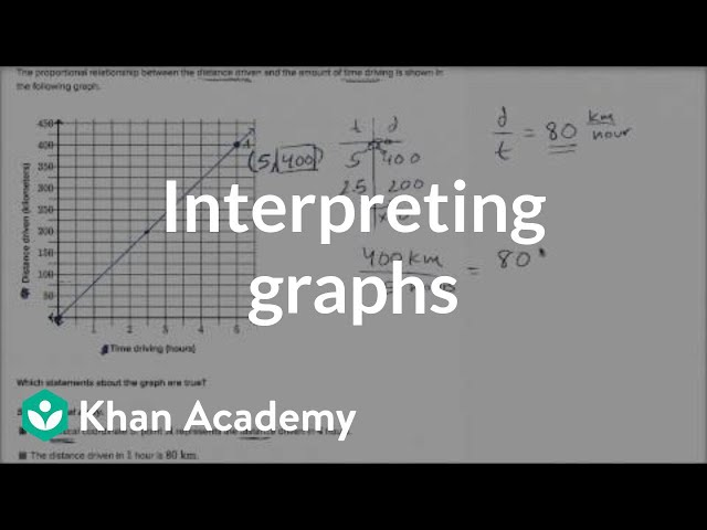 Interpreting graphs of proportional relationships (examples) | 7th grade | Khan Academy