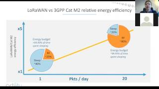 Morning session Webinar: The technology of LoRaWAN and 3GPP LPWA for the internet of things