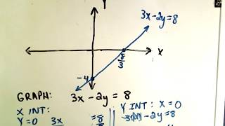Graphing Linear Functions by Finding X,Y Intercept
