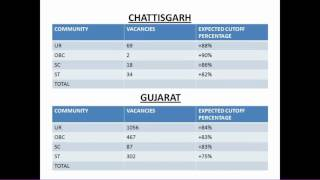 GDS POSTS EXPECTED CUTOFF PERCENTAGES FOR ALL STATES