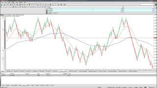 IG Spread betting strategy using Renko Bricks
