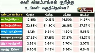 Makkal Manathil 2016 | Poll Survey  (25/03/16) | Puthiya Thalaimurai TV
