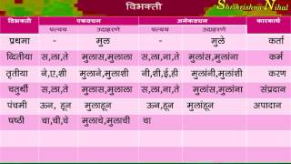 विभक्ती व विभक्तीचे प्रकार | Vibhakti Pratyay Marathi grammar