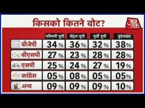 Kiska Hoga Rajtilak Poll survey gives BJP clear majority in UP