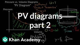 PV diagrams - part 2: Isothermal, isometric, adiabatic processes | MCAT | Khan Academy