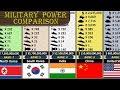Military Size Comparison