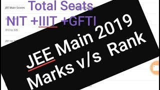 Marks v/a Rank JEE MAINS 2019    NIT+IIIT+GFTI Total trends