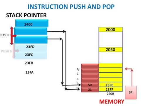 LEARN AND GROW !! INSTRUCTION PUSH AND POP(MICROPROCESSOR LECTURE) !
