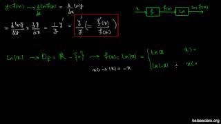 مشتق ۳۱ - مشتق تابع لگاریتم طبیعی