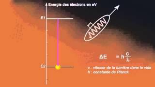 Créateur de lumières. Quand l'électron émet des photons.